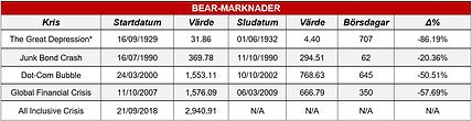 10. Bear-marknad.png