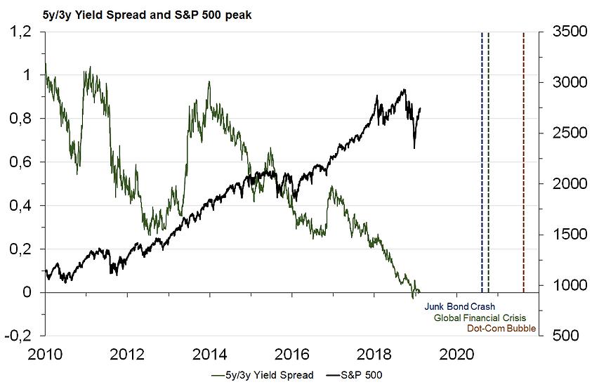 18. 5y-3y and S&P 500 peak2.png