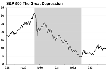 1. Crisis chart Great Depression.png