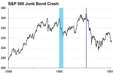 21. Junk Bond Crash.png