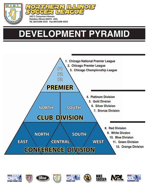 league structure nisl.png