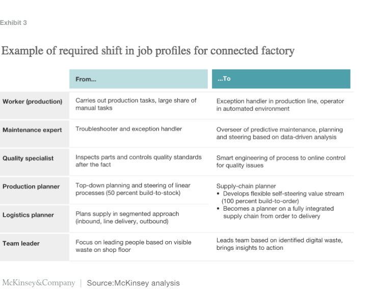 Blog Digital in industry From buzzword to value creation McKinsey Company 4