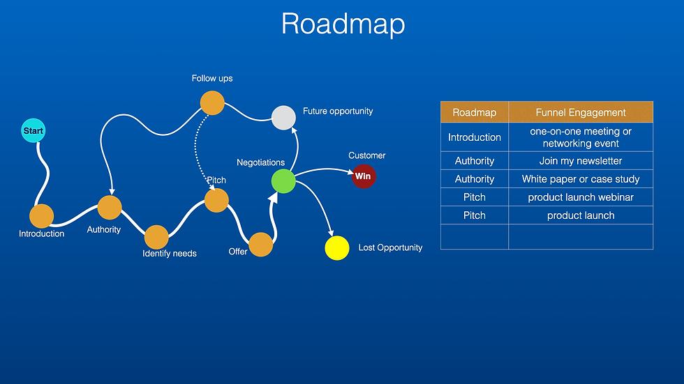 hyper funnel Roadmap-slides.001.png
