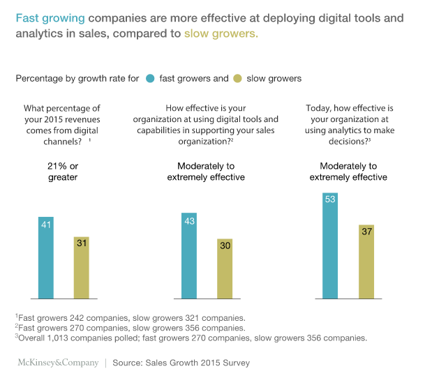 What sales companies need to get right for digital success - McKinsey & Company