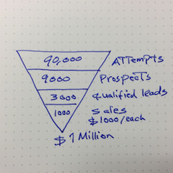 million dollar sales funnel