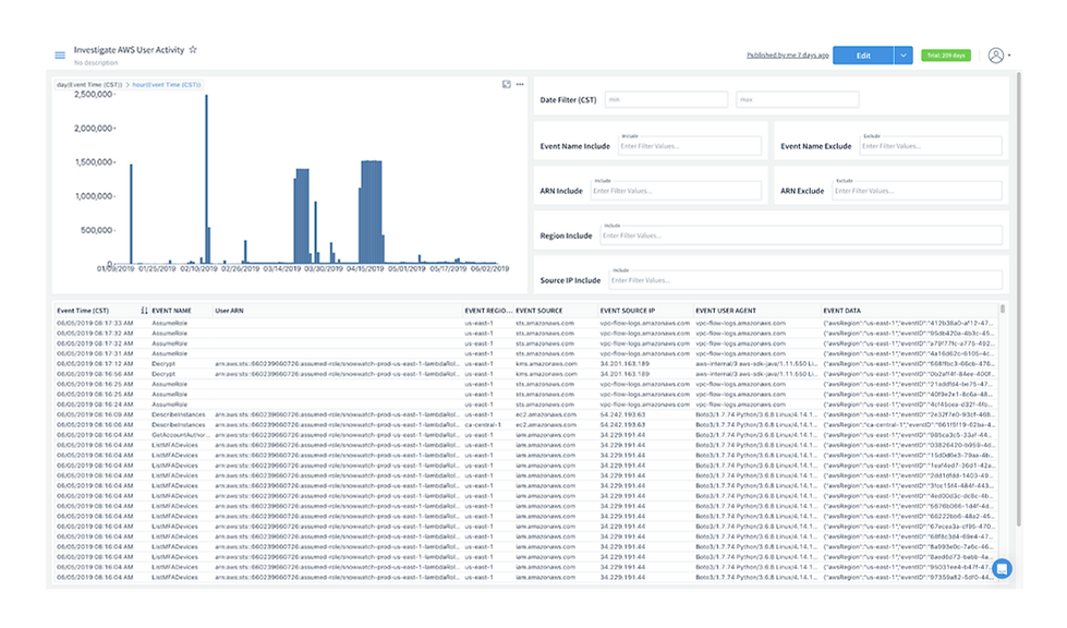 Dashboard - User Activity Investigation.