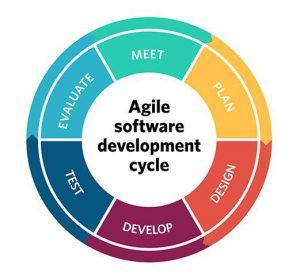Agile Chart