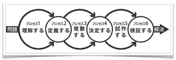 デザインスプリント01.png
