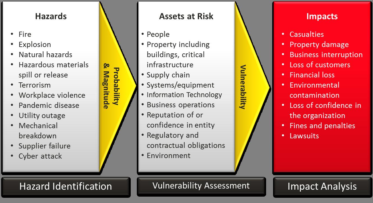 Generic Risk Assessment Template For Construction | Construction Project  Management Software   Raptorpm