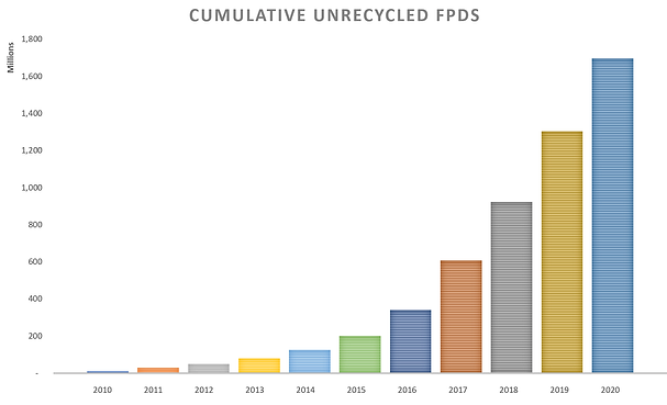 Cumulative_unrecycled_fpd.png