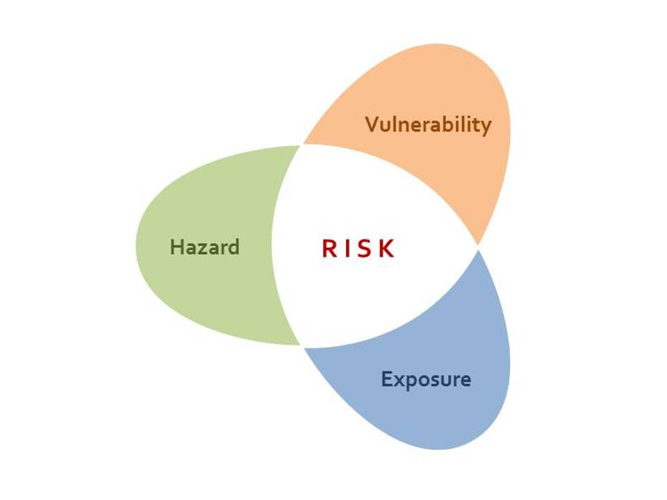 risk-components-workplace