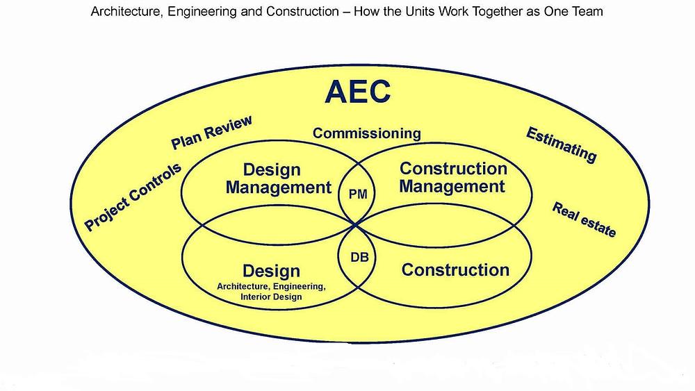 aec-project-management