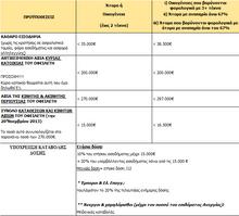 Αναστολή πλειστηριασμών κύριας κατοικίας σύμφωνα με τον Ν.4224/2013