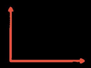 Gráfico exibindo as três fases de aceitação de um PMO após introduzi-lo em sua empresa.