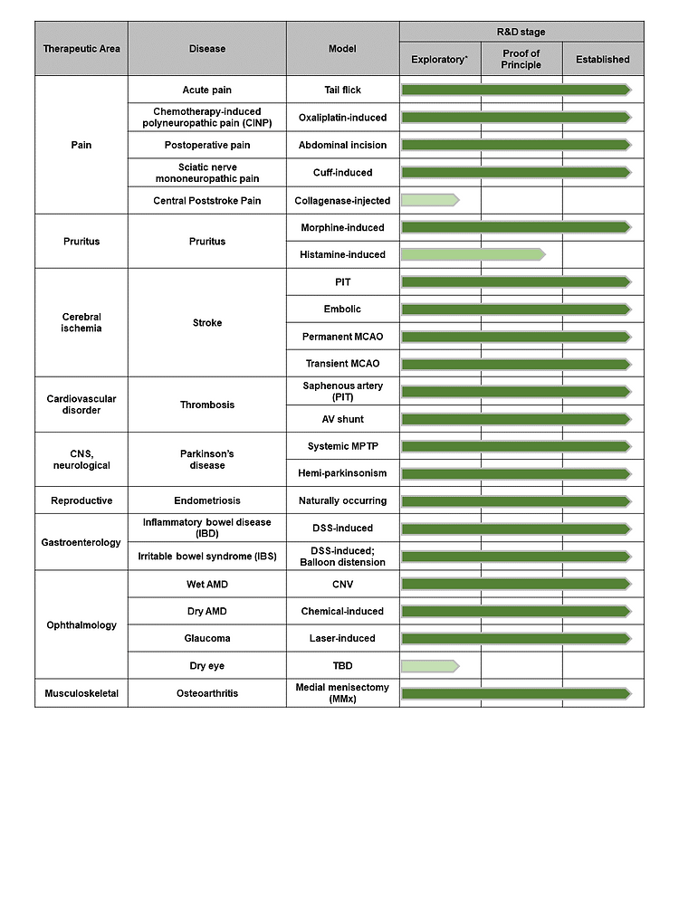 HPR disease model pipeline