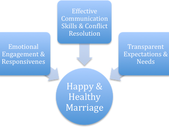 Premarital Counseling about Sexuality Issues