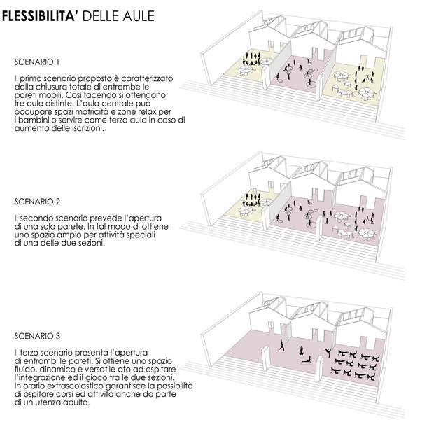lo spazio flessibile - scenari di utilizzo