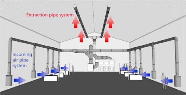 Katmanlı Havalandırma Sistemi