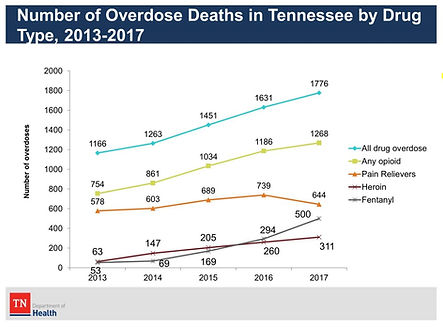 Number of Overdose Deaths in Tennessee b