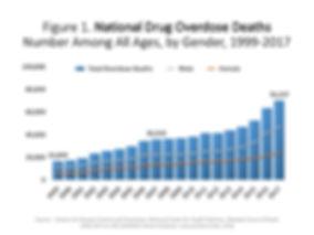 National Drug Overdose Deaths Fig1.jpg