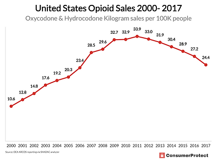 US Opioid Sales.png