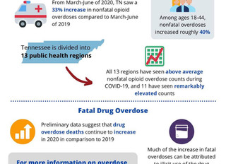 Increase in Tennessee Drug Overdoses during COVID-19