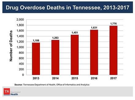Drug Overdose Deaths in Tennessee, 2013-