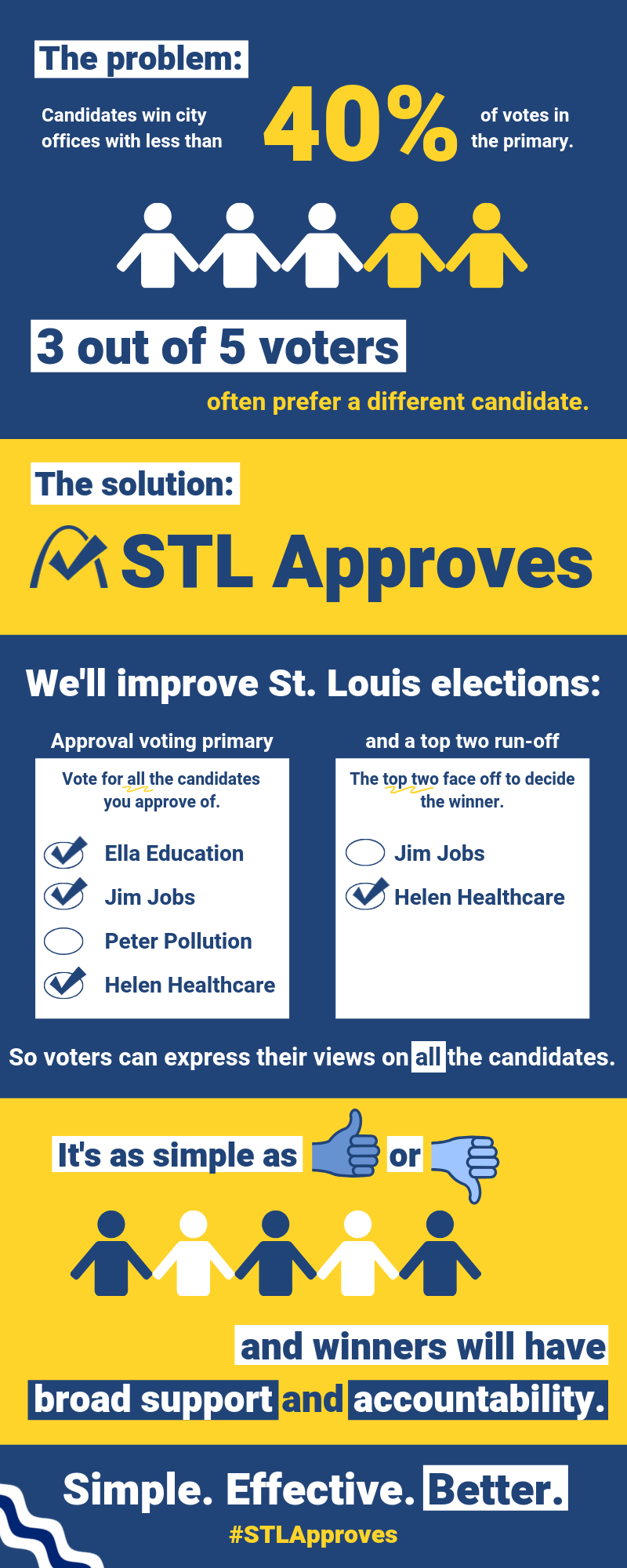 STL Approves