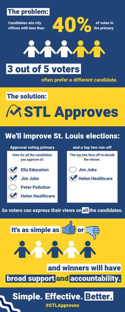STL Approves