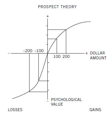 Prospect Theory.png