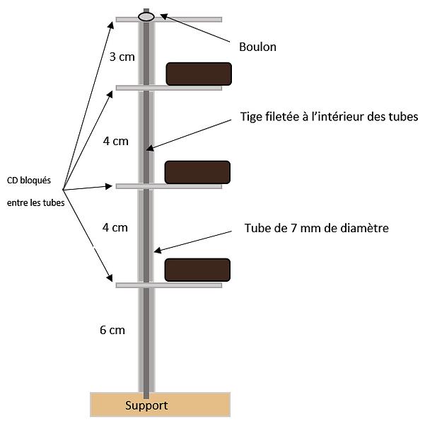 Schéma d'une structure de magrav Kesh'Energy