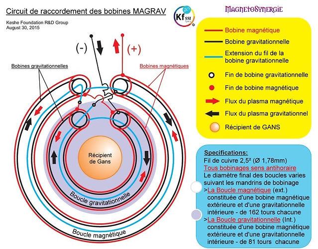 schéma kesh'energy bobine magrav