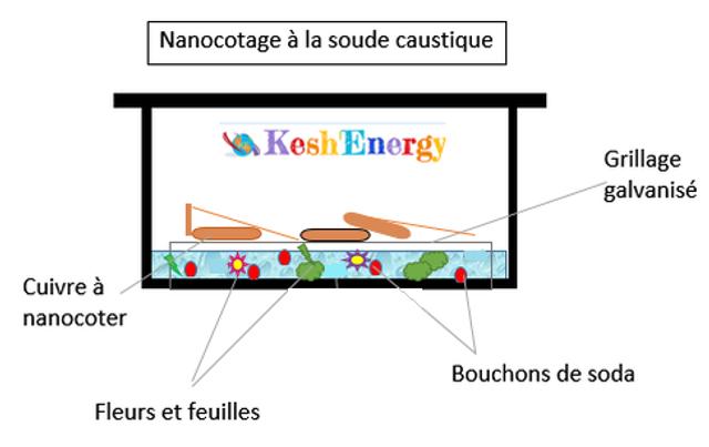 Schéma Kesh'Energy pourcréer du Gans pour magrav ou stylo de soin