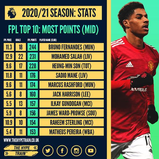 Premier League 2020 21 End Of Season Fpl Statistics
