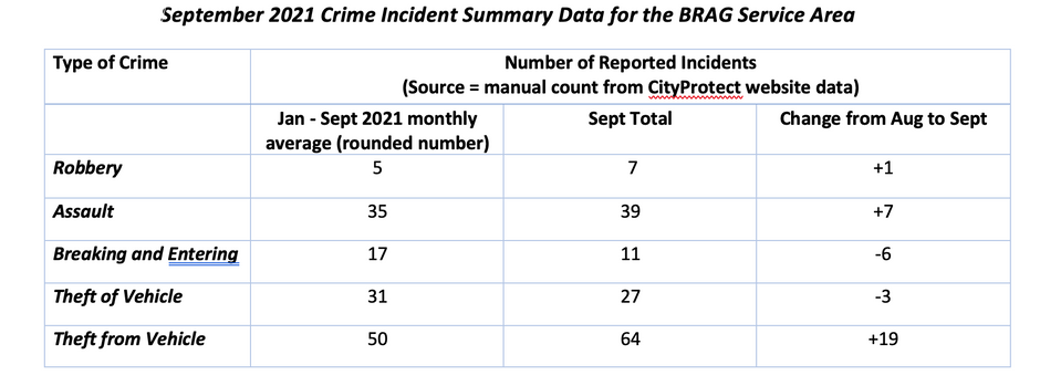 BRAG Area Crime Statistics Jan-Sept 2021