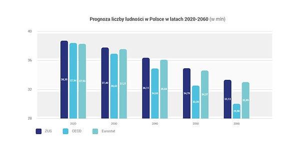 Prognoza-liczby-ludności-w-Polsce-w-lata