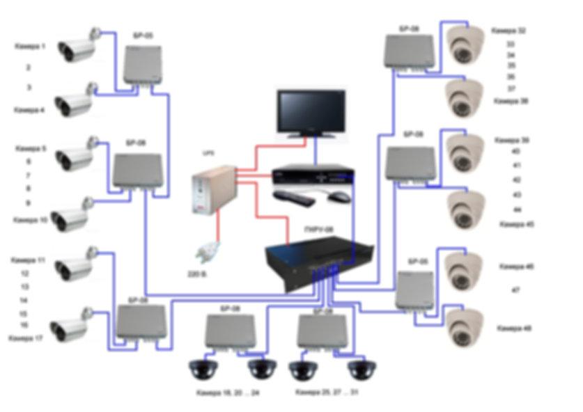 Схема построения системы видеонаблюдения