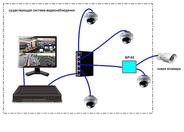 Пример расширения IP системы видеонаблюдения