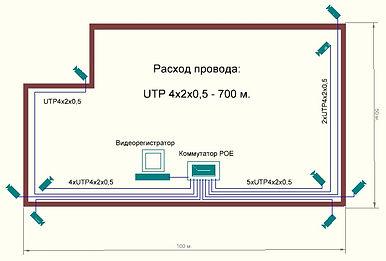 схема построения системы видеонаблюдения 2