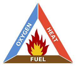 fire triangle.png
