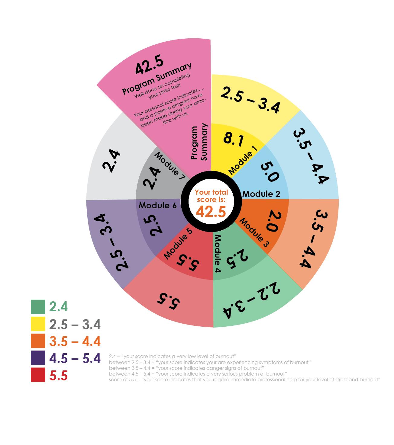 Diagram for patients health P36