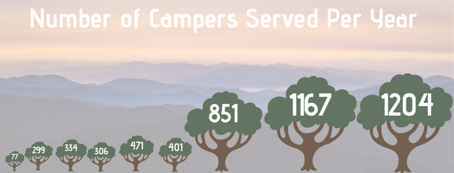 Number of Campers Served Graphic.png
