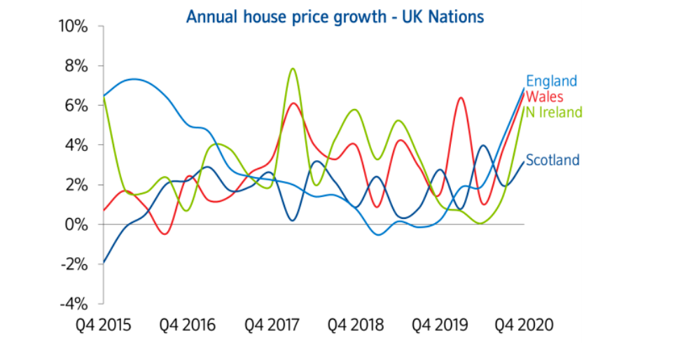 UK Annual House Price Growth. Source: Nationwide House Price Index.