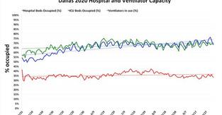 Hospital capacity in Dallas on Oct. 5