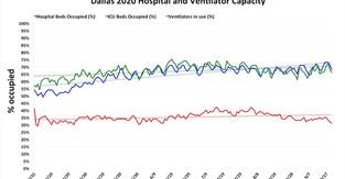 Hospital capacity in Dallas on Sept. 21