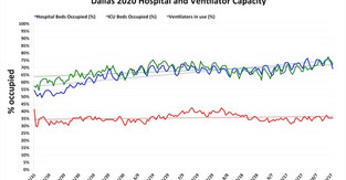 Hospital capacity in Dallas on Oct. 18