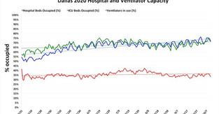 Hospital capacity in Dallas on Oct. 11