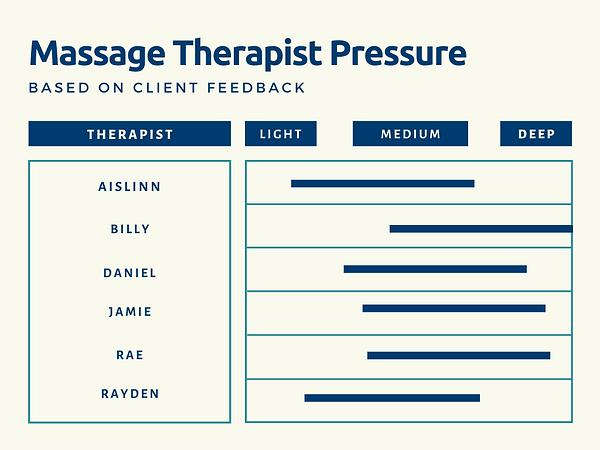 Massage Geeks Therapist Pressure, based on client feedback. Aislinn: medium to light; Billy: deep to medium; Daniel: medium to deep; Jamie: deep to medium; Rae: medium to deep; Rayden: medium to light