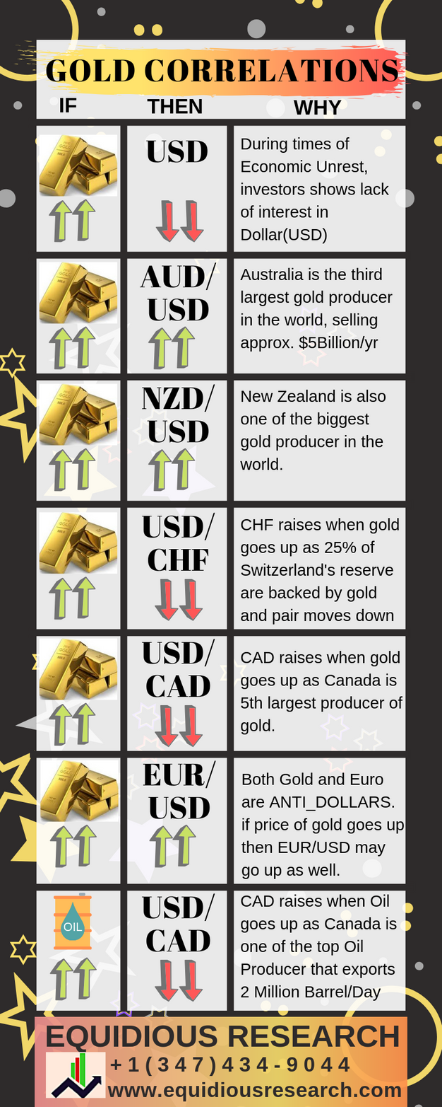 Currency Pair Correlations With Gold