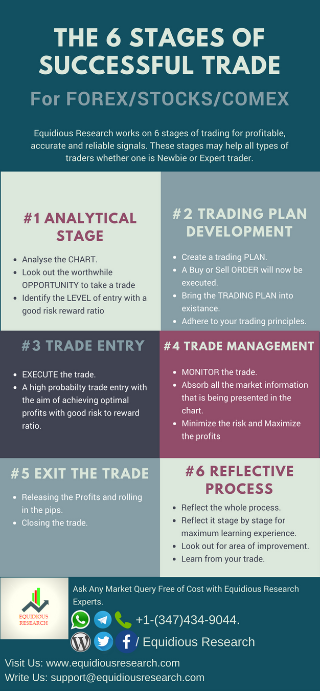 THE 6 STAGES OF SUCCESSFUL TRADE